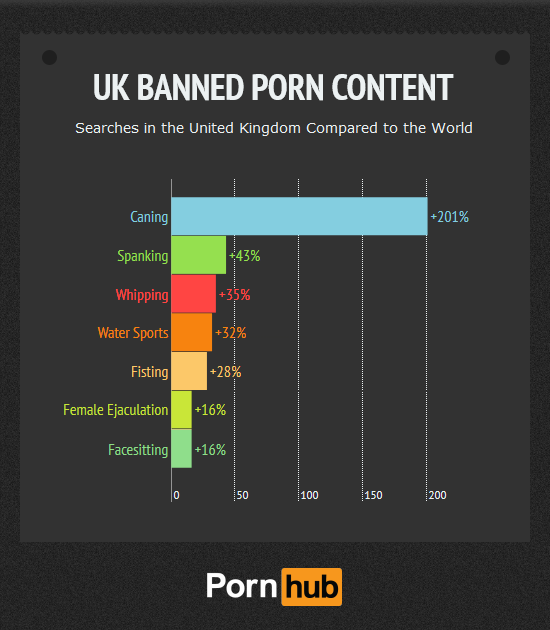 Pornhub Banned UK Searches